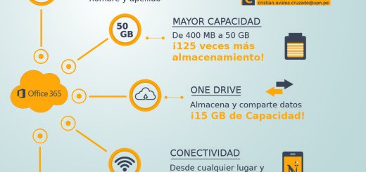 office 365 mi vida en upn